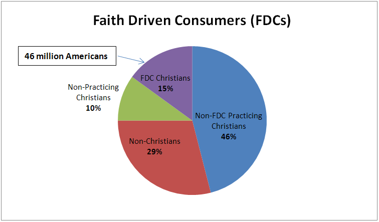 Untapped Segment Of Christian Consumer Market As Large As The US - Christian population